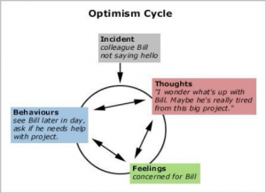 Dial Up Your Optimism
